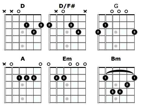 Guitar chords thinking out loud easy