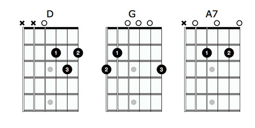 D Major Chord Shapes